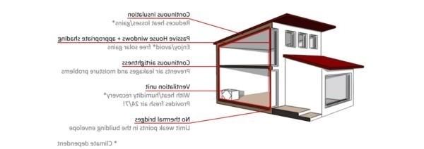 Trucs et astuces pour les résidents des maisons passives